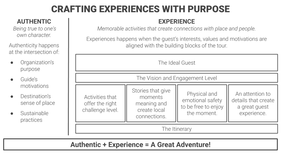 Crafting Experiences with Purpose